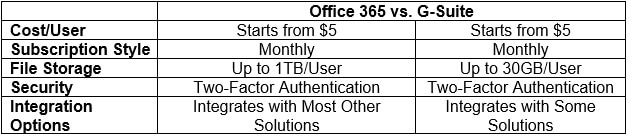 Office 365 vs G-Suite-Timbuktech